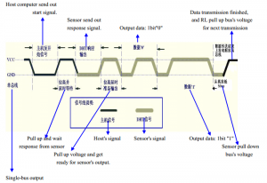 DHT22 protocol